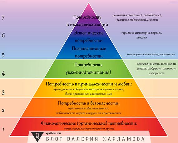 Пирамида в основе жилье секс питание