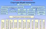 Структура текста — психология