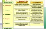 Стратегия «требовательность к завершению» — психология