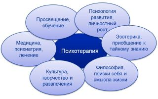 Альтернативные методы психотерапии — психология
