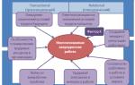 Договоренность — психология