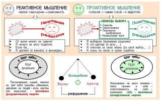 Реактивный ум — психология