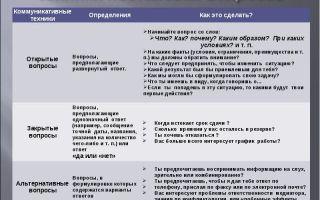 Техника постановки вопросов — психология