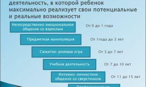 Ведущая деятельность — психология
