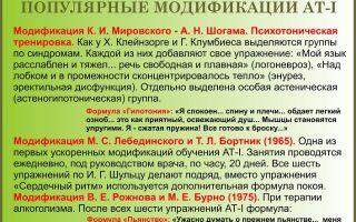 Модификация к.и. мировского и а. н. шогама — психология