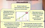 Методология: требования к понятию «личностный рост» — психология