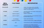 Планирование дня — психология