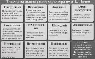 Типы акцентуаций — психология