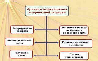 Причины конфликтов — психология