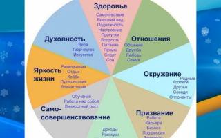 Жизнь как проект — психология