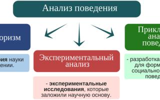 Анализ поведения — психология