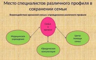 Сохранение семьи — психология