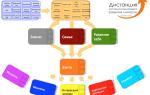 Дистанция — коуч-система пошагового развития личности — психология