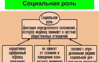 Социальная роль — психология