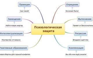 Метод: изоляция от источника проблем — психология