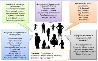 Направленность роста и развития личности — психология