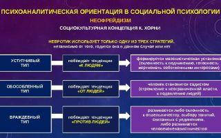 Социальный психоанализ — психология