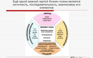 Бизнес-план — психология