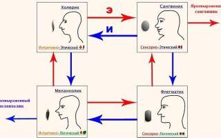 Упражнение «меланхолик» — психология