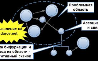Ассоциация. ассоциативные связи и цепочки. — психология