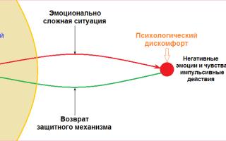 Инициатива — психология