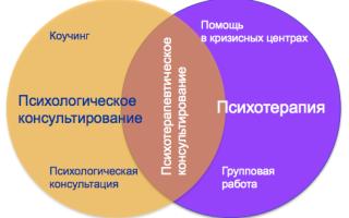 Коучинг и психологическое консультирование, консультация — психология
