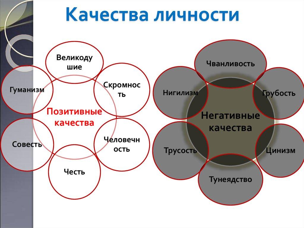 Качества личности - психология