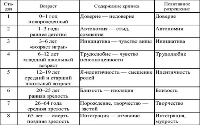 Реферат теория развития личности 2009