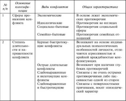Конфликты, их причины и способы разрешения в психологии