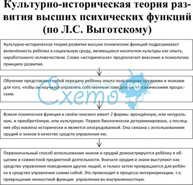 Шпаргалка по общей психологии культурно-историческая концепция л.с. выготского