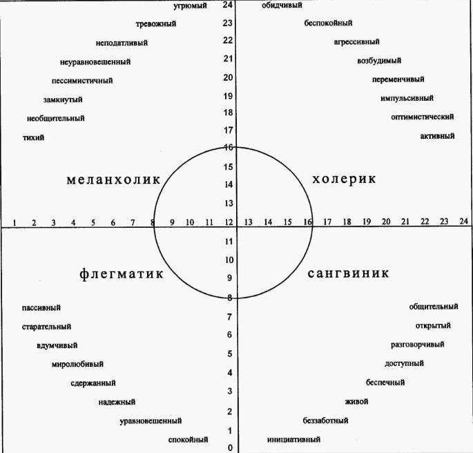 Тест айзенка психология.