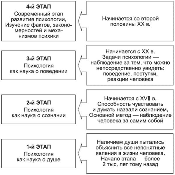 Реферат этапы развития психологии как науки 3450